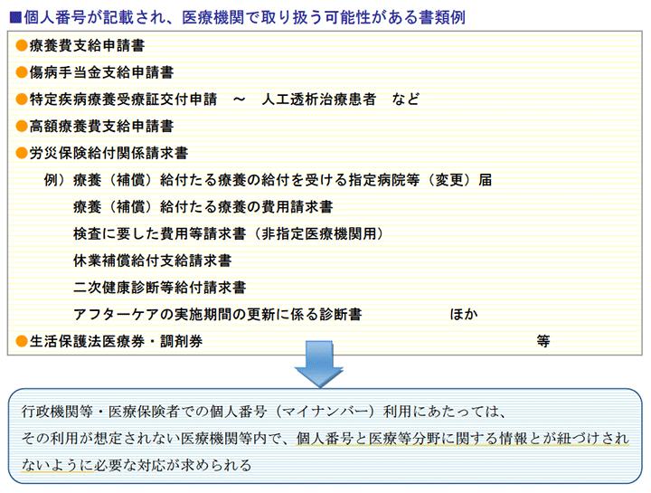 個人番号が記載され、医療機関で取り扱う可能性がある書類例
