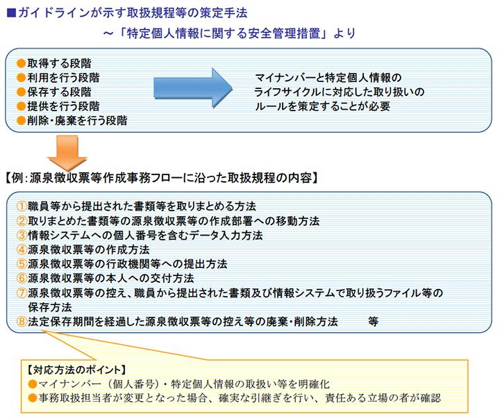 ガイドラインが示す取扱規程等の策定手法~「特定個人情報に関する安全管理措置」より