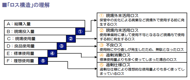 「ロス構造」の理解