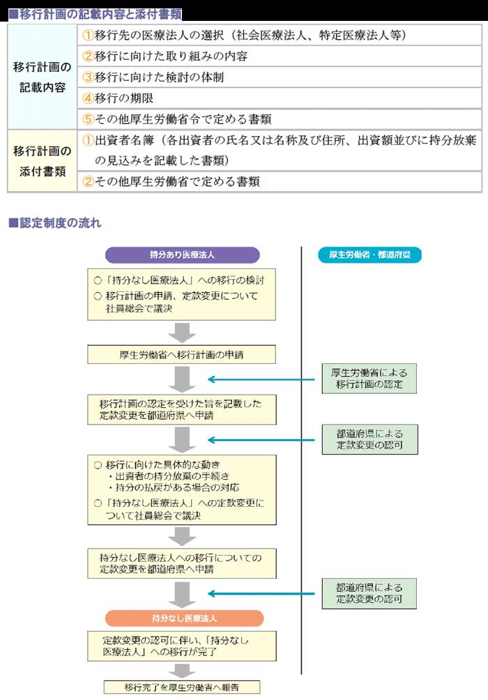 移行計画の記載内容と添付書類、認定制度の流れ