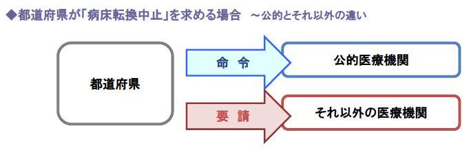 都道府県が「病床転換中止」を求める場合 ~公的とそれ以外の違い