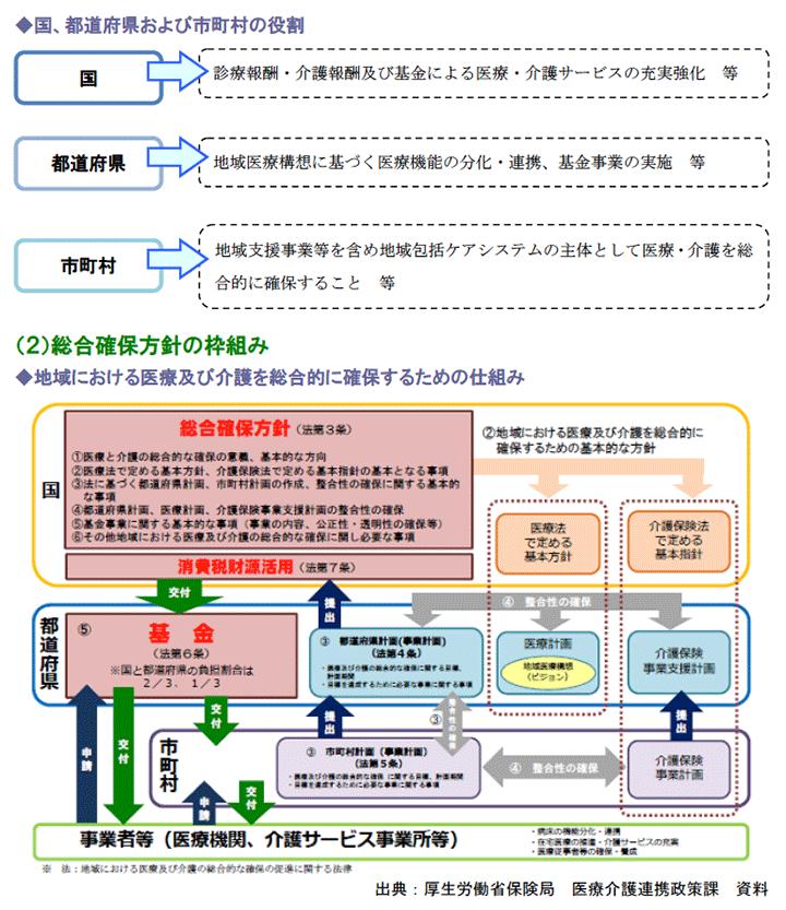 国、都道府県および市町村の役割