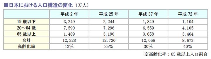 日本における人口構造の変化