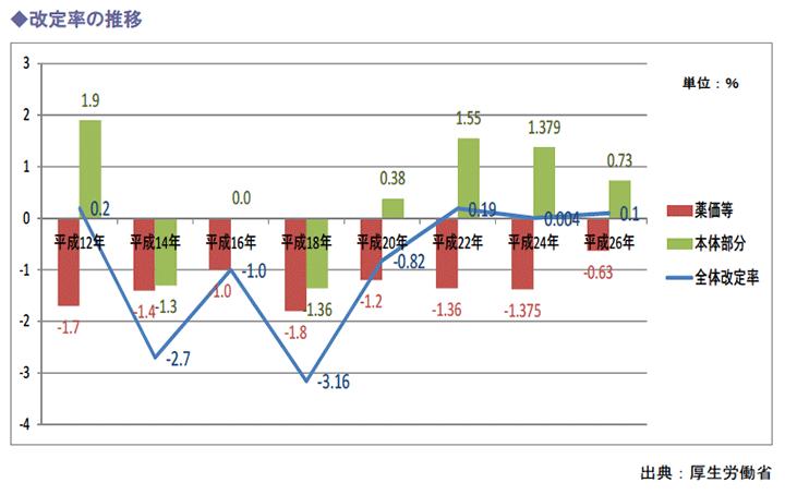 改定率の推移