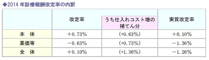 2014年診療報酬改定率の内訳