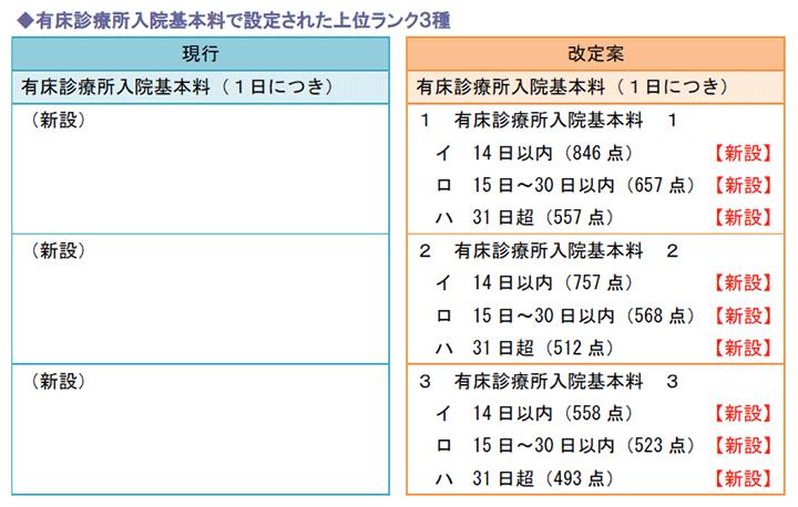 有床診療所入院基本料で設定された上位ランク3種