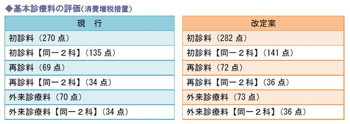 基本診療料の評価(消費増税措置)