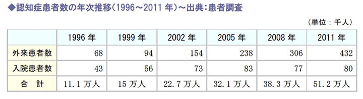 認知症患者数の年次推移(1996~2011年)~出典:患者調査