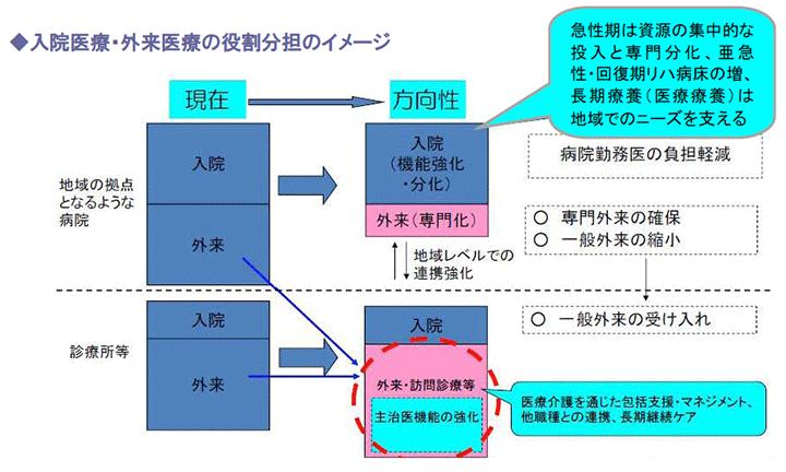 入院医療・外来医療の役割分担のイメージ