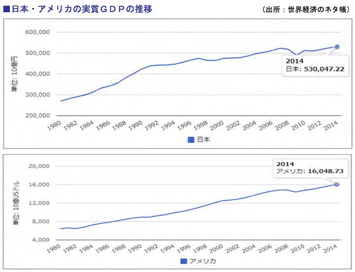 日本・アメリカの実質GDPの推移