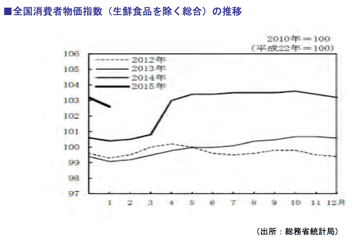 全国消費者物価指数(生鮮食品を除く総合)の推移