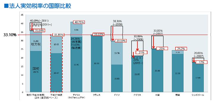 法人実効税率の国際比較
