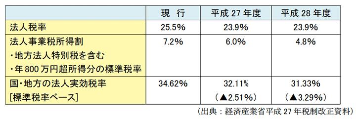 わが国の標準税率ベースの実効税率