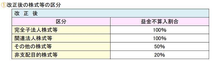 改正後の株式等の区分