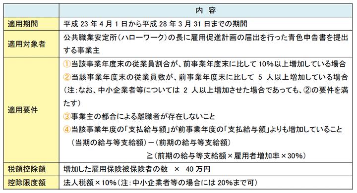 現行の雇用促進税制の概要