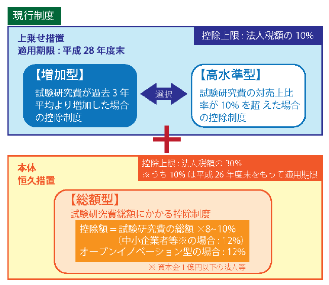 現行の試験研究費の特別控除制度