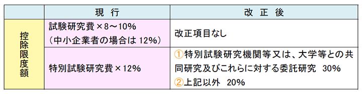 総額型制度における改正項目