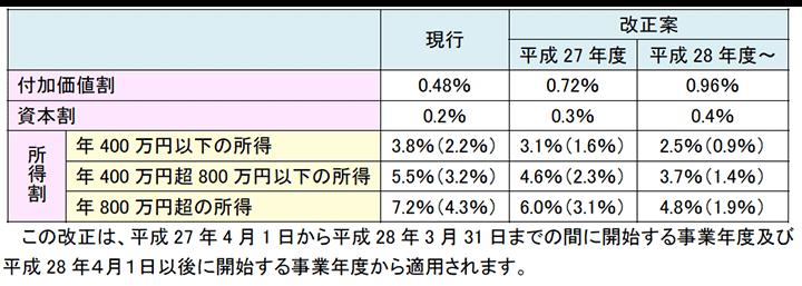 法人事業税の税率の改正