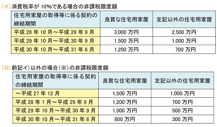 消費税率が10%である場合の非課税限度額、前記イ)以外の場合(※)の非課税限度額