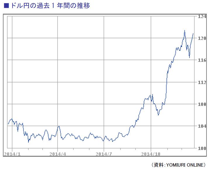 ドル円の過去1年間の推移