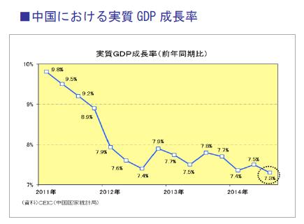 中国における実質GDP成長率