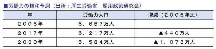 労働力の推移予測(出所:厚生労働省 雇用政策研究会)