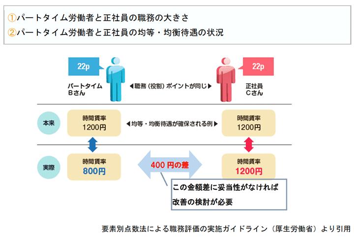 パートタイム労働者と正社員の職務の大きさ、パートタイム労働者と正社員の均等・均衡待遇の状況