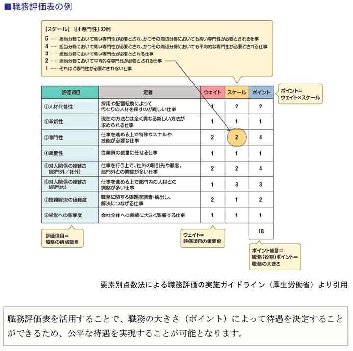 職務評価表の例