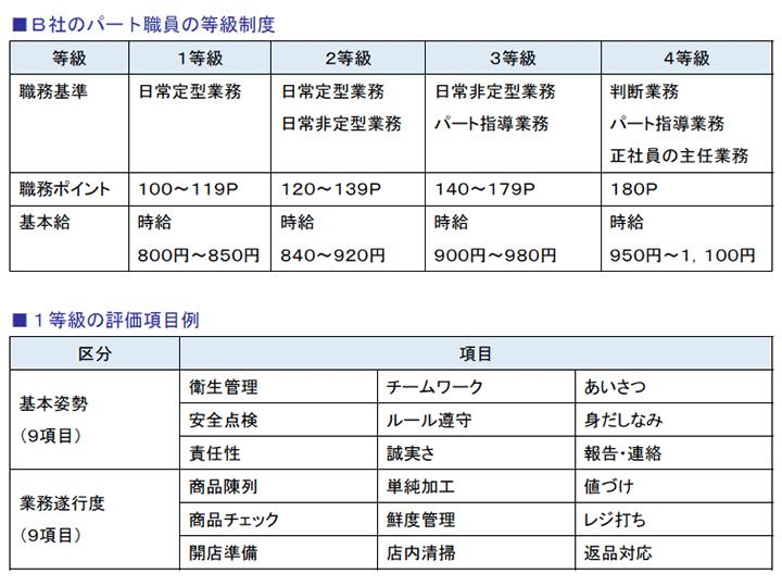 B社のパート職員の等級制度、1等級の評価項目例