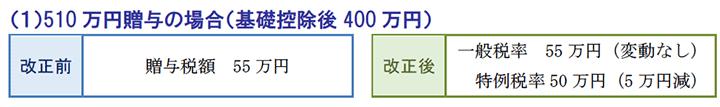 510万円贈与の場合(基礎控除後400 万円)