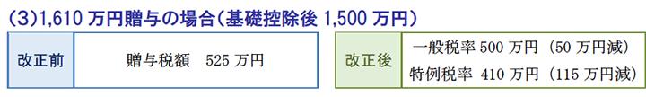 1,610万円贈与の場合(基礎控除後1,500万円)