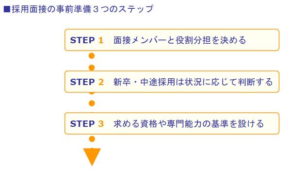 採用面接の事前準備3つのステップ