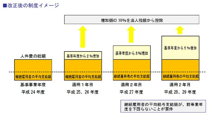 改正後の制度イメージ