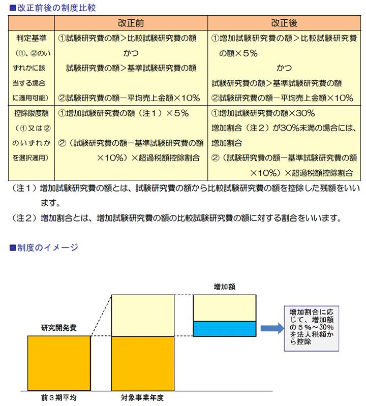 改正前後の制度比較、、制度のイメージ