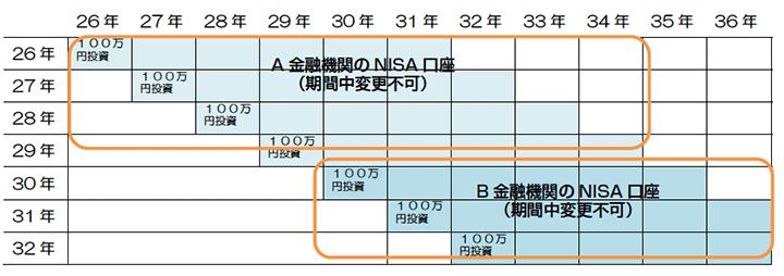 同一勘定設定期間内(最長4年間)は、NISA 口座を開設する金融機関の変更はできない。