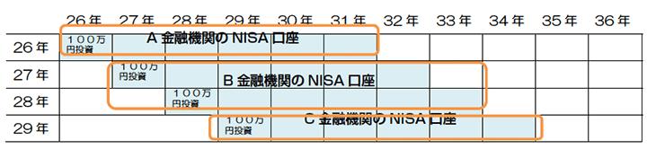 一年単位で、NISA口座を開設する金融機関の変更が認められる。