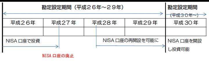 NISA口座を廃止した場合、翌年以降にNISA 口座の再開設することを認める。