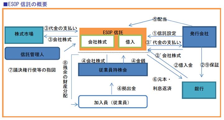 ESOP信託の概要