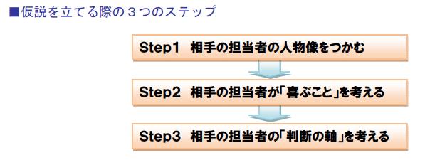 仮説を立てる際の3つのステップ