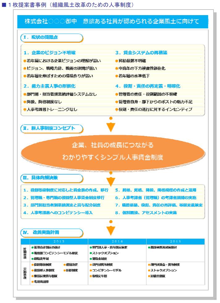 1枚提案書事例(組織風土改革のための人事制度)