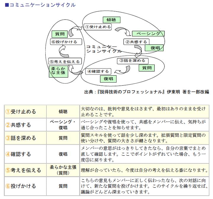 コミュニケーションサイクル
