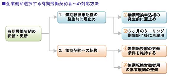 企業側が選択する有期労働契約者への対応方法