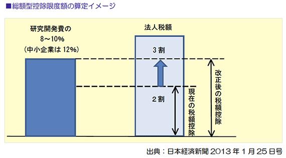 総額型控除限度額の算定イメージ