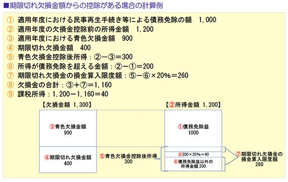 期限切れ欠損金額からの控除がある場合の計算例