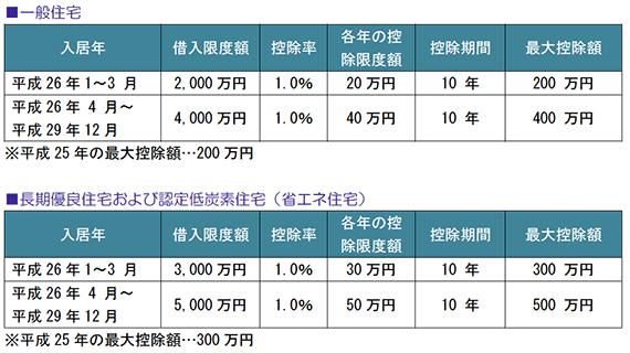 一般住宅、長期優良住宅および認定低炭素住宅(省エネ住宅)
