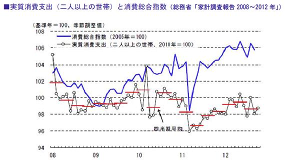 実質消費支出(二人以上の世帯)と消費総合指数