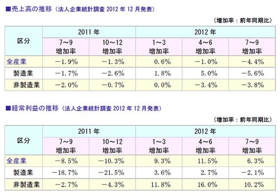 売上高ト経常利益のの推移
