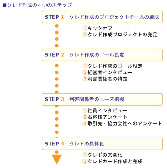 クレド作成の4つのステップ