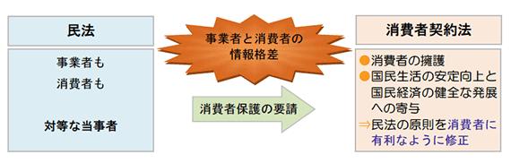 消費者契約法における禁止行為