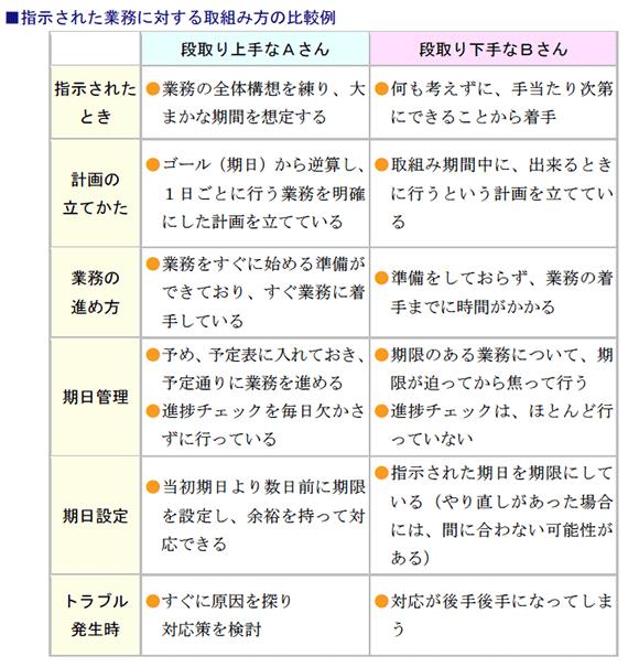 指示された業務に対する取組み方の比較例